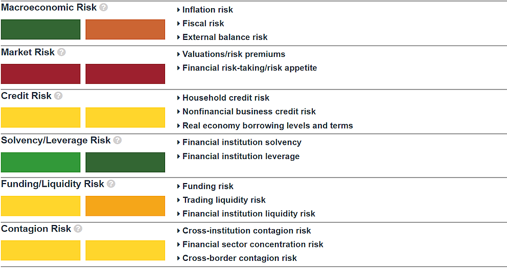 the financial system vulnerabilities monitor