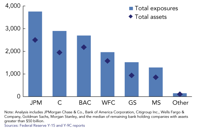 Systemic Importance Indicators for 33 U.S. Bank Holding Companies: An Overview of Recent Data