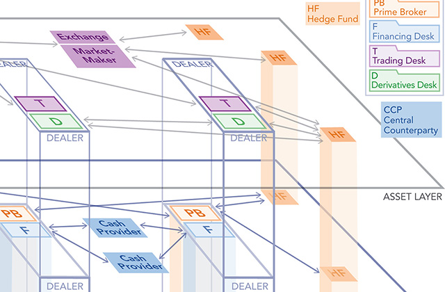 Looking Deeper, Seeing More: A Multilayer Map of the Financial System