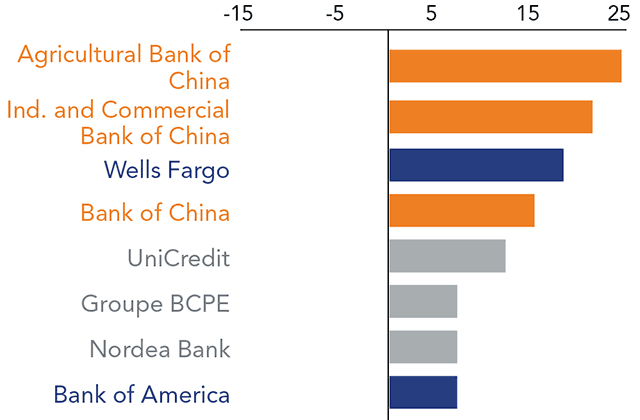 Systemic Importance Data Shed Light on Global Banking Risks