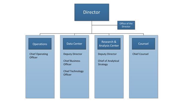 Organization Chart of the OFR showing the Director overseeing operations, Data Center, Research and Analysis Center, and counsel. Operations is lead by the chief operating officer. The Data Center is lead by the Deputy Director, Chief Business Officer, and Chief Technology Officer. The research and analysis center is lead by the Deputy Director and Chief of Analytical Strategy. Counsel is headed by the Chief Counsel.