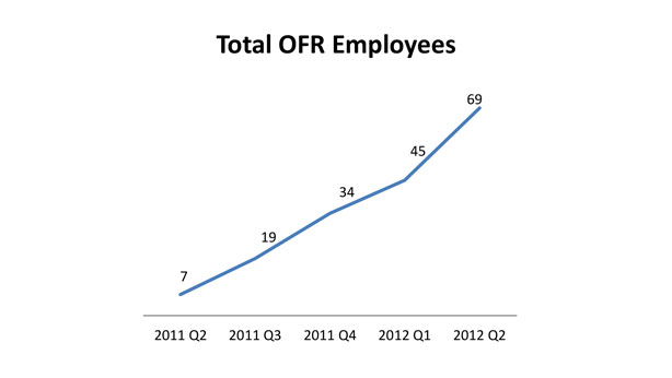 a line graph showing the total number of OFR employees growing from 7 in 2011 quarter 2 to 69 in 2012 quarter 2