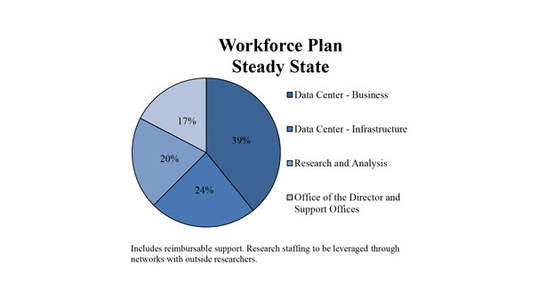 A pie chart showing the distribution of employees in the OFR Workforce Plan Steady State. 39% of the workforce will be in the Data Center - Business 24% will be in Data Center - Infrastructure. 20% will be in Research and analysis and 17% will be in the Office of the Director and Support Offices