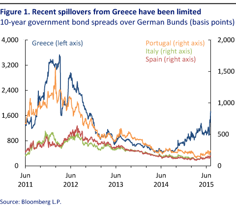 Uncertainty Increases in Greece, But Signs of Contagion Remain Limited