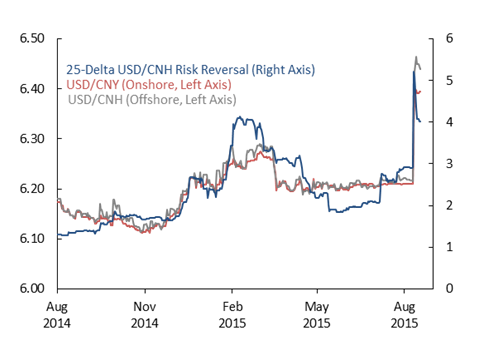 Market Sentiment Deteriorates Following China's Currency Devaluation