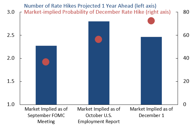 Expectations Solidify for Federal Reserve to Lift Rates in December