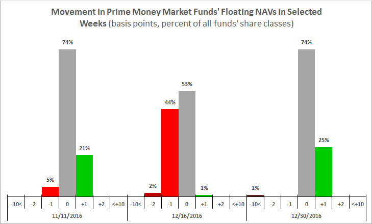 Movement in prime Money market funds' floating nav's selected.