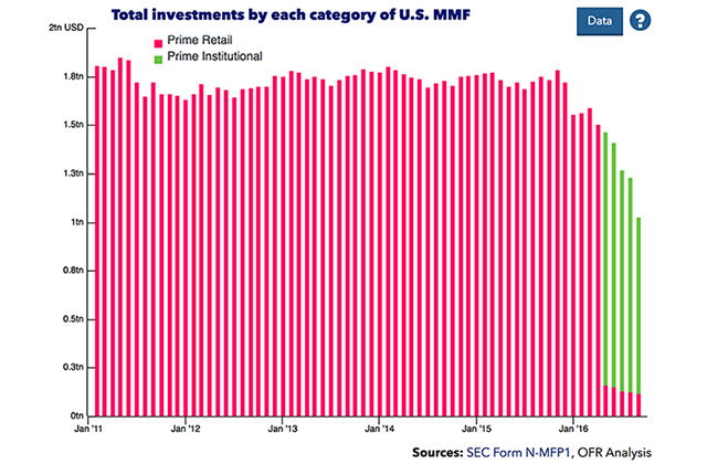 A chart of Total investments by category comparing prime retail and prime institutional funds from January 2011 through August 2016. Prime institutional funds are not present until mid 2016 when they represent the majority of total investments