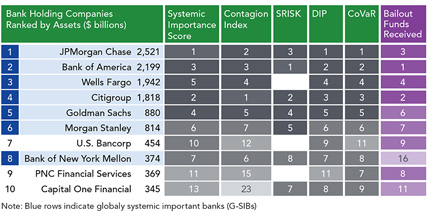 Size Alone is Not Sufficient to Identify Systemically Important Banks