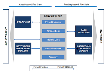 An Agent-based Model for Financial Vulnerability