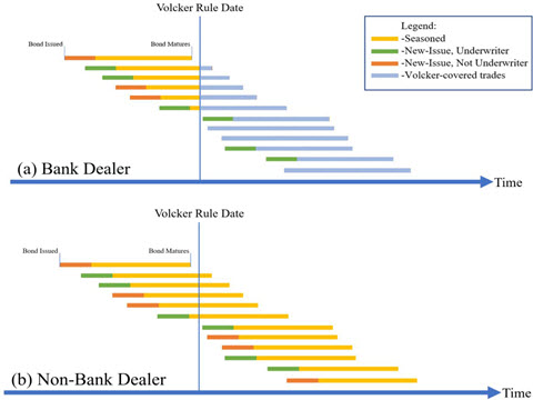 The Effects of the Volcker Rule on Corporate Bond Trading: Evidence from the Underwriting Exemption