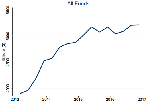 The Hedge Fund Industry is Bigger (and has Performed Better) Than You Think