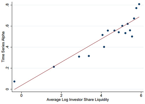 Illiquidity in Intermediate Portfolios: Evidence from Large Hedge Funds