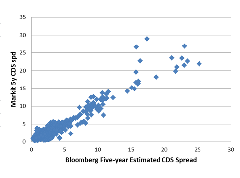 The Influence of Systemic Importance Indicators on Banks' Credit Default Swap Spreads