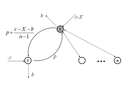 Contagion in Financial Networks