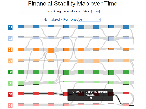 The Application of Visual Analytics to Financial Stability Monitoring